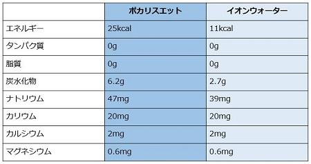 ポカリとイオンウォーターの比較表