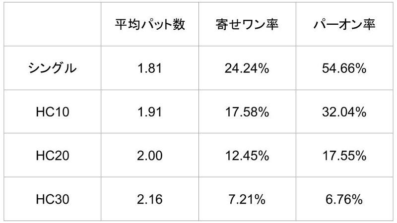 アマチュアゴルファーのショートゲーム平均一覧表